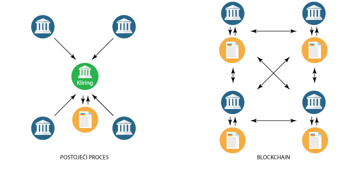 blockchain-proces